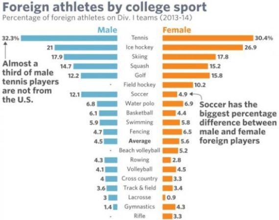 Captura Tasa Jugadores de tenis universitario Internacionales en Deportes Universitarios USA (Foto de MarketWatch, fuente ScholarshipStats)